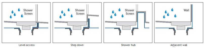 Typical Showerchannel Installation Scenarios